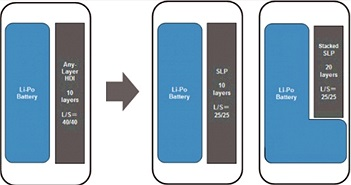 LG sẽ sản xuất pin chữ L cho iPhone 9