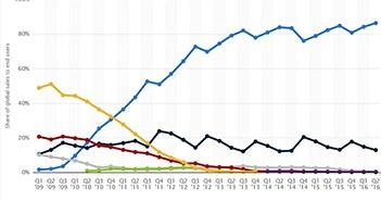 Thị phần Android quý 2 cao nhất trong lịch sử