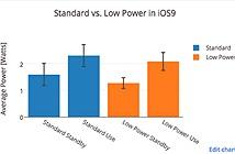 Chế độ tiết kiệm pin iPhone trên iOS 9 hiệu quả thế nào