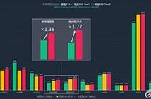 Chip Snapdragon 820 ghi điểm về hiệu suất và tính năng