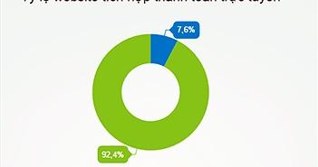 Chỉ 7,6% website tích hợp thanh toán trực tuyến qua các cổng thanh toán