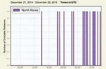 Cập nhật: Internet Triều Tiên đã trở lại bình thường