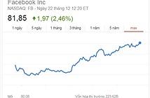 Cổ phiếu Facebook lập ngưỡng cao kỉ lục