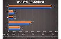 Hiệu năng của iPad Pro 2020 không mạnh hơn iPad Pro 2018