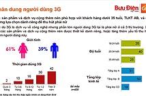92% người dùng chấp nhận tăng cước 3G?
