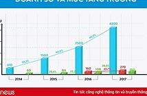 Mỗi chiếc tivi Asanzo giá trung bình chỉ 6 triệu đồng