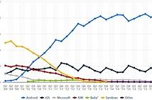 Android OS đạt kỷ lục, chiếm 86,2% thị phần smartphone quý II