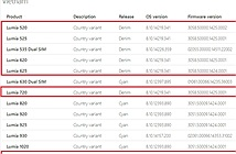 Nhiều máy Lumia ở Việt Nam được cập nhật lên Lumia Denim