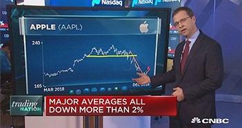 """Cổ phiếu Apple rơi xuống """"vùng chết"""""""
