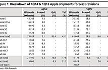 73 triệu iPhone được Apple xuất xưởng trong quý IV/2014