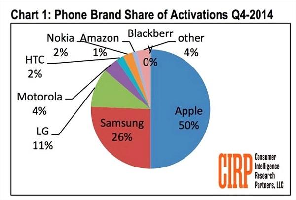 iPhone chiếm một nửa số điện thoại bán ra trong quý 4
