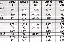 Digiworld lãi vượt dự kiến trong năm 2017 dù mảng điện thoại suy giảm