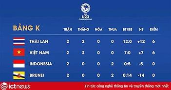 U23 Việt Nam cần tỷ số nào trước Thái Lan để có vé dự VCK châu Á?