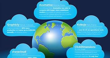 Microsoft làm từ thiện 1 tỷ USD dịch vụ điện toán đám mây để thay đổi thế giới