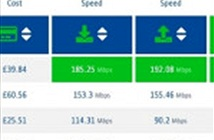 Singapore giữ vững vị trí đầu bảng về tốc độ Internet