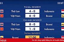 Lịch thi đấu vòng loại U23 châu Á: Việt Nam đại chiến Thái Lan