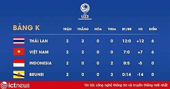 Link xem trực tiếp U23 Indonesia và U23 Brunei (17h hôm nay)