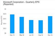 Doanh thu Microsoft tăng nhưng lợi nhuận giảm