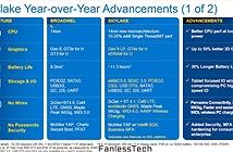 Chip Intel Skylake mang đến hiệu năng ấn tượng cho các dòng Mac mới
