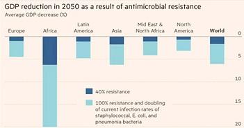 """10 triệu người chết là một trong những con số giật mình về """"Kháng kháng sinh"""""""