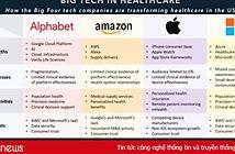 Các thiết bị đeo chăm sóc sức khỏe hốt tiền về cho Google, Amazon, Apple và Microsoft như thế nào?