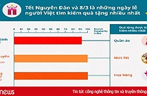 Người Việt tìm kiếm quà tặng nhiều vào dịp Tết Nguyên đán, ngày 8/3