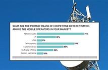 Ba phần tư doanh nghiệp viễn thông tin rằng chất lượng mạng quyết định cạnh tranh