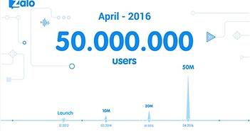 Zalo cán mốc 50 triệu người dùng