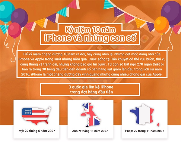 [Infographic] 10 năm iPhone và những cột mốc đáng nhớ