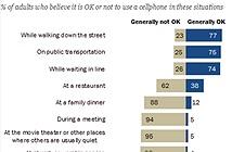 Những tình huống nên và không nên sử dụng smartphone
