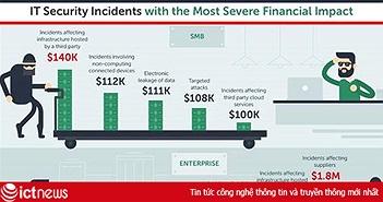 Doanh nghiệp đang tốn nhiều chi phí hơn để khắc phục sự cố bảo mật