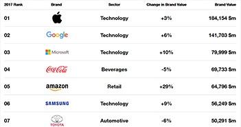 Huawei tăng hạng trong top 100 thương hiệu toàn cầu 2017