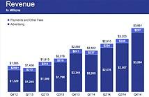 Facebook đã có gần 1,4 tỷ người dùng