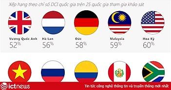 Điều gì khiến VN vào top 5 nước kém văn minh Internet nhất thế giới?
