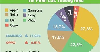 Smartphone đã qua sử dụng: Samsung và Oppo bị sang tay nhiều nhất!