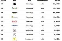 Apple tiếp tục là thương hiệu giá trị nhất