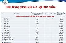 Danh sách thực phẩm giàu Purine