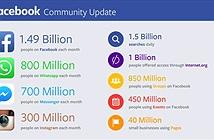 Facebook chạm mốc 1,49 tỷ người dùng