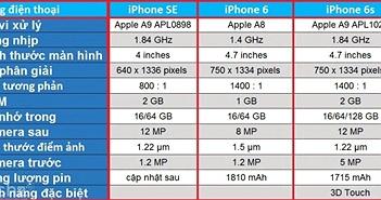 iPhone SE - Nước cờ thất bại của Apple