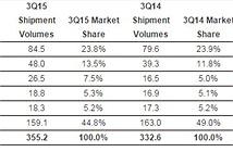 Tiêu thụ 355 triệu chiếc, Samsung vẫn thống trị thế giới
